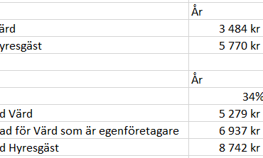 Skatt på schablonkostnad 2A