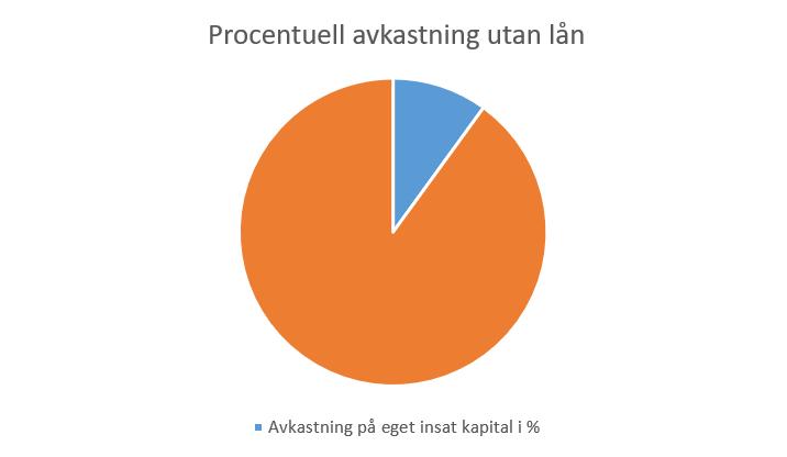 Procentuell-avkastning-utan-lån