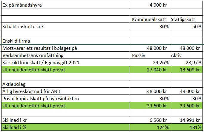 Hyresjämförelse mellan EF och AB